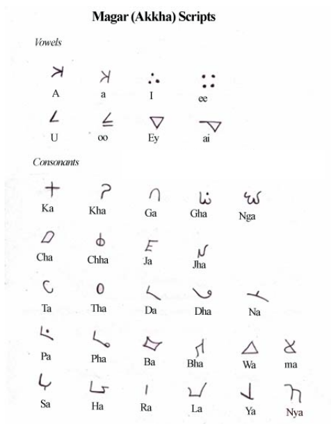 Hand written chart of the magar script illustration